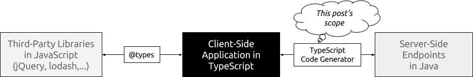 Typesafe Endpoints with TypeScript and Java - Rainer Hahnekamp
