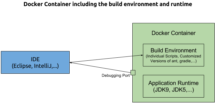 Docker as Build Environment (Java Context)
