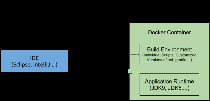 Docker as Build Environment - Rainer Hahnekamp