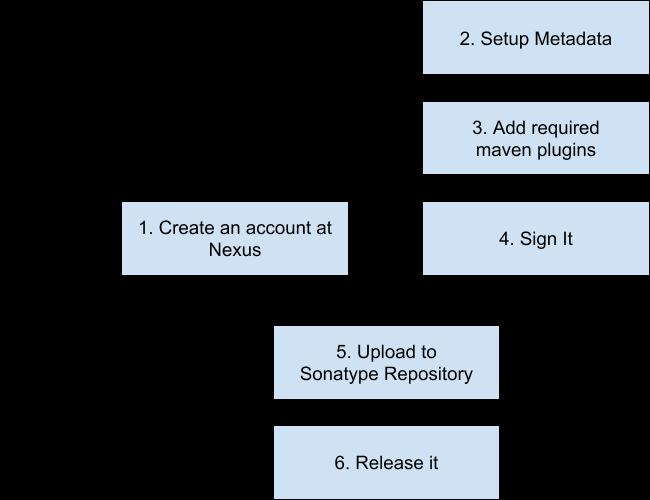 Nexus plugins sonatype | Plugins and the REST API  2019-03-16