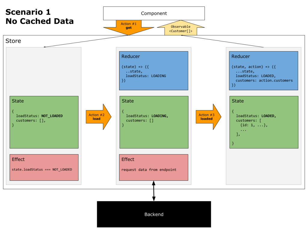 LoadStatus & Caching: Scenario 1 - No Cached Data